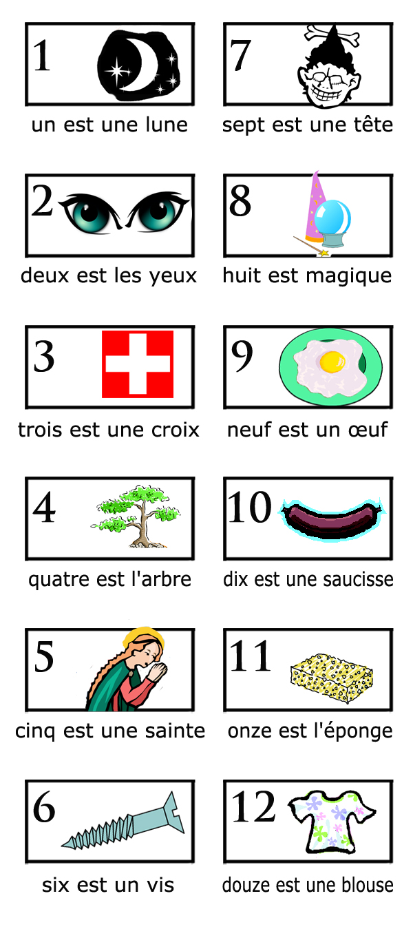 French pegword images